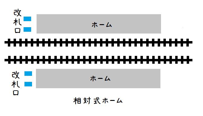 相対式.png